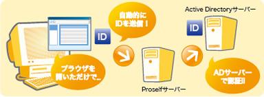 Proself 統合認証オプション 主な特徴